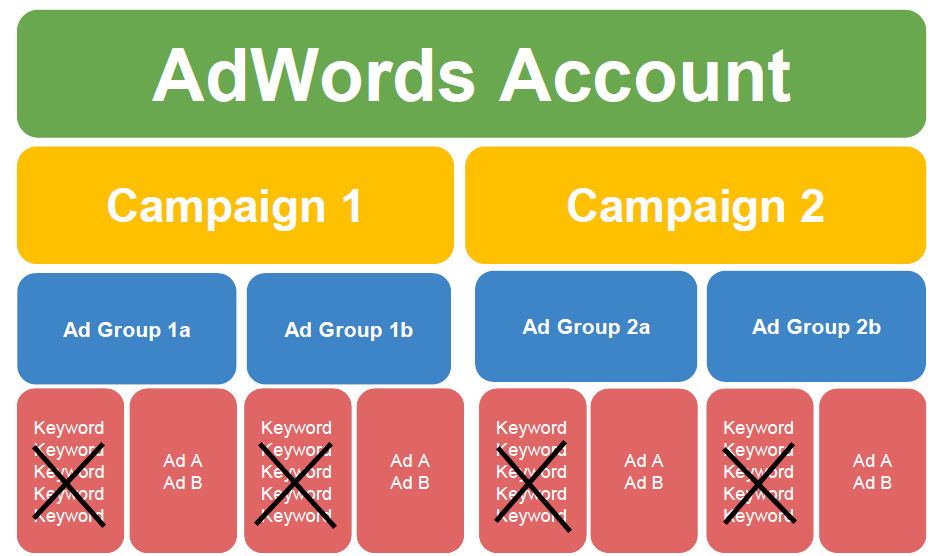 Google Ads SKAGs account organization