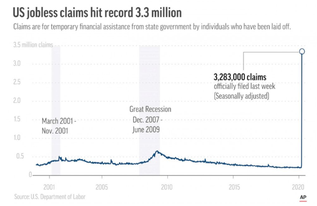US jobless claims from coronavirus