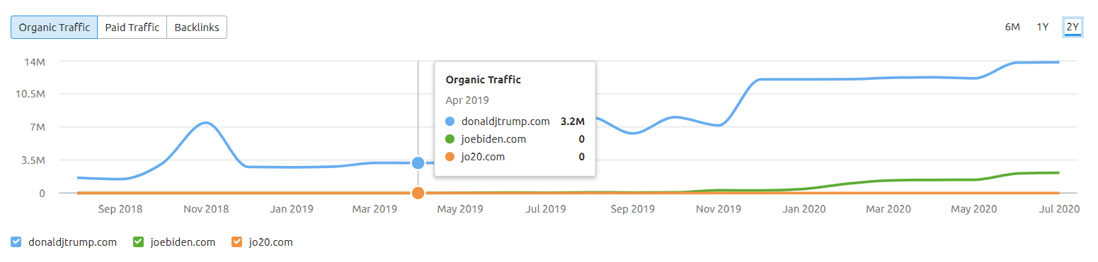 President Website SEO Comparison