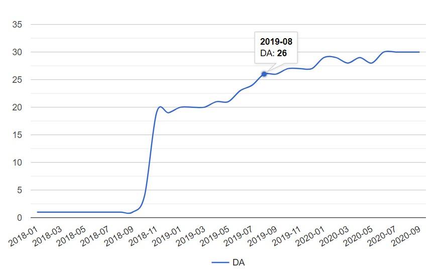 Upgrow SEO Domain Authority Improvements Trend