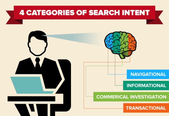 search intent optimization categories