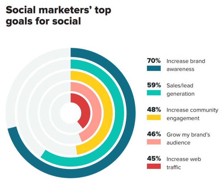 70% of social marketer' top goals for social media is to increase brand awareness