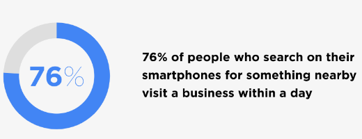 76% of people who search on their smartphones for something nearby visit a business within a day