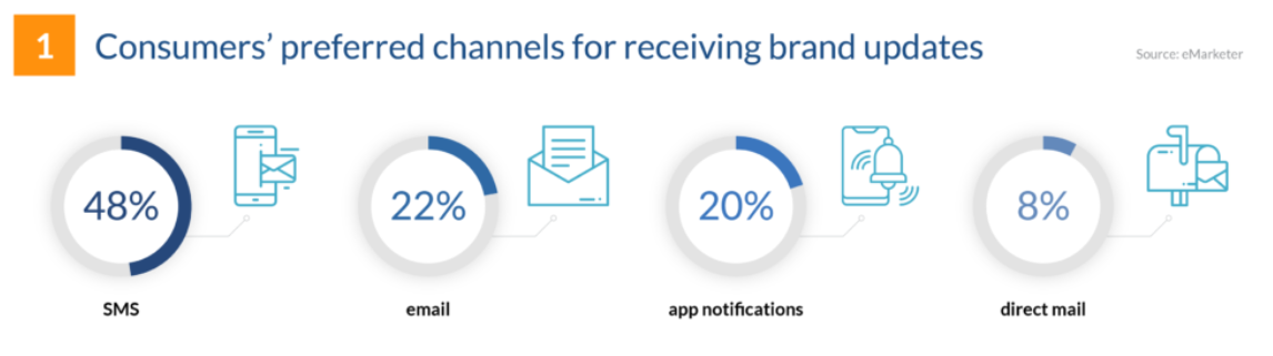 SMS is the favorite channel of customers' to receive brand updates