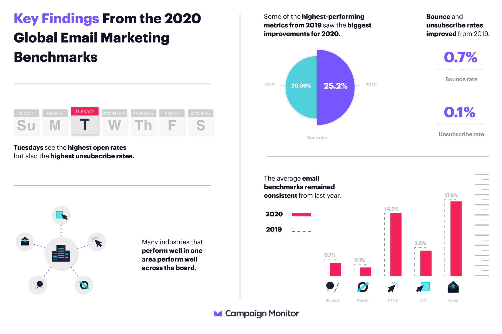 Email Marketing Benchmarks for 2020