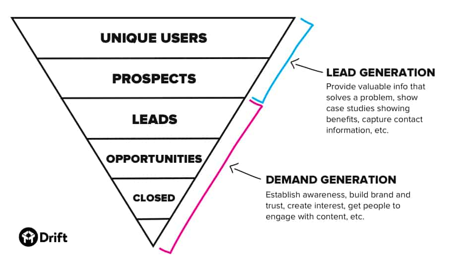 Difference between lead generation and demand generation