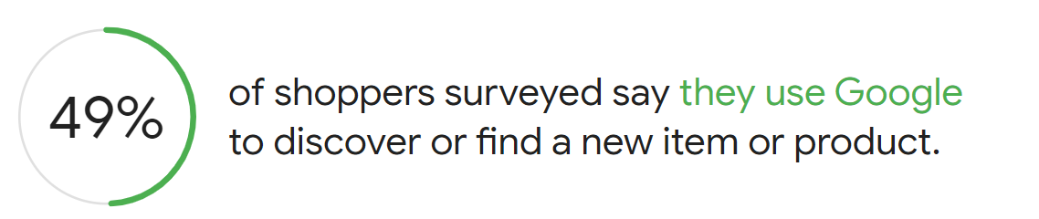 49% of shoppers say that they use Google to discover or find a new item or product