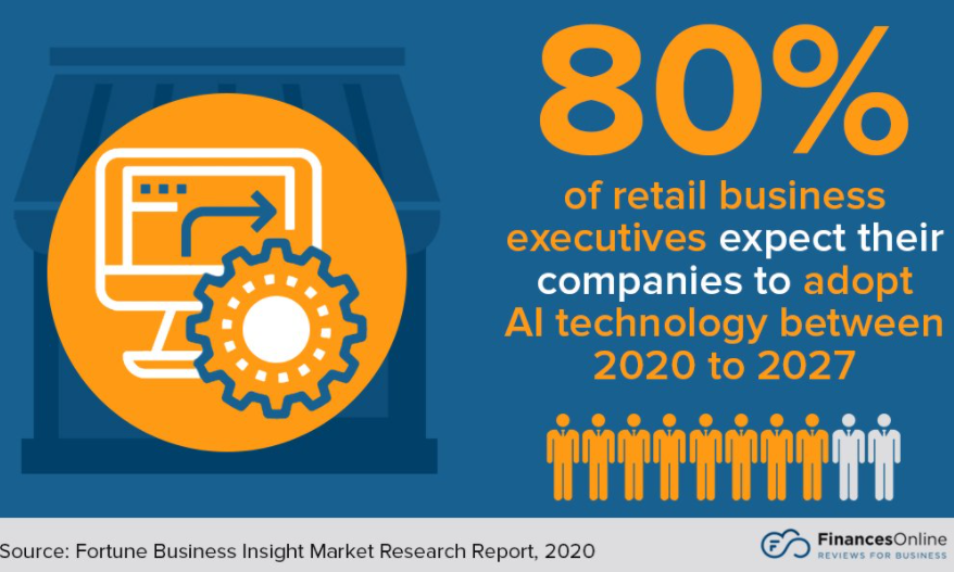 80% of retail business executives expect their companies to adopt AI between 2020 and 2027