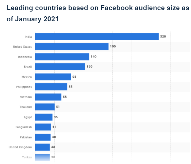 India, United-States, Indonesia are the leading countries based on Facebook audience size in January 2021