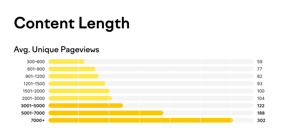 7,000+ word articles are absolute leaders in terms of content performance, as they drive almost 4 times more traffic than articles of average length (900-1,200 words)