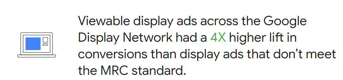 Display ads across Google had a 4X higher lift in conversions that don't meet MRC standard