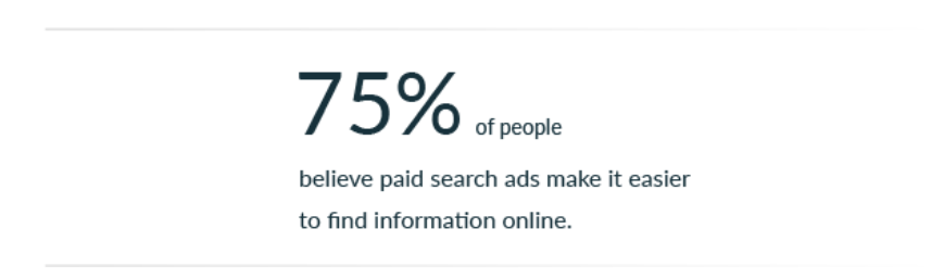 75% of people believe paid search ads make it easier to find the information on the internet
