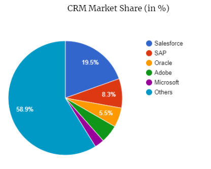 Salesforce is the dominant CRM in the market share