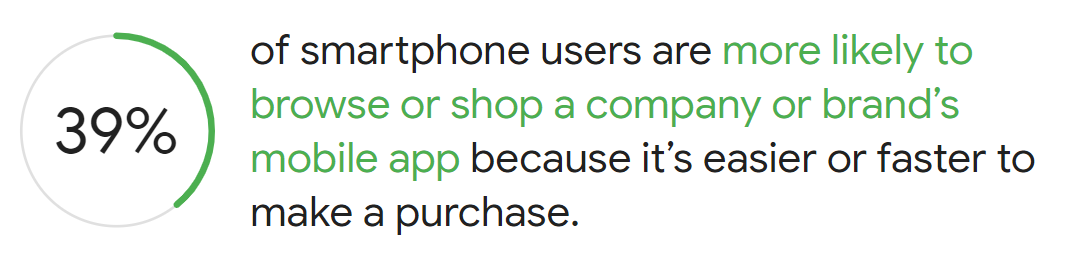 Smartphone users are more likely to browse or shop a company through a mobile app