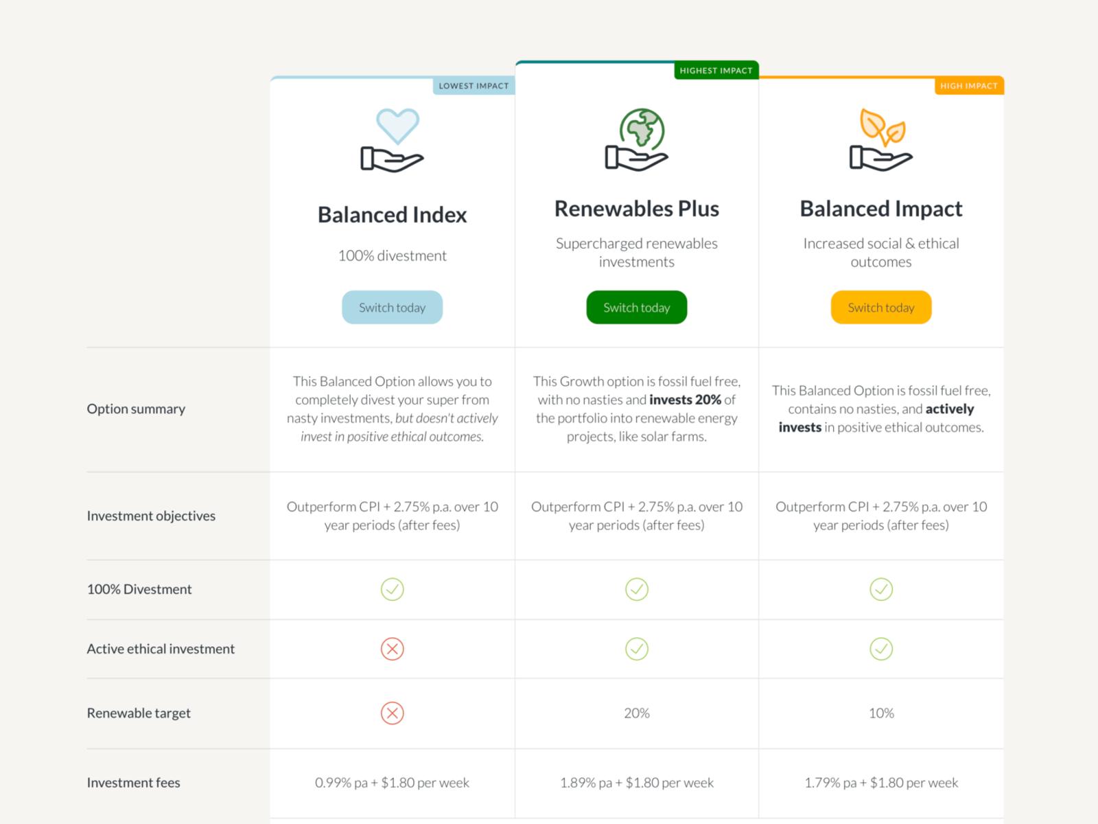 Future Super investment table design
