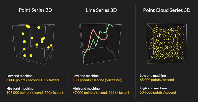 LightningChart JS: High-Performance 3D charts