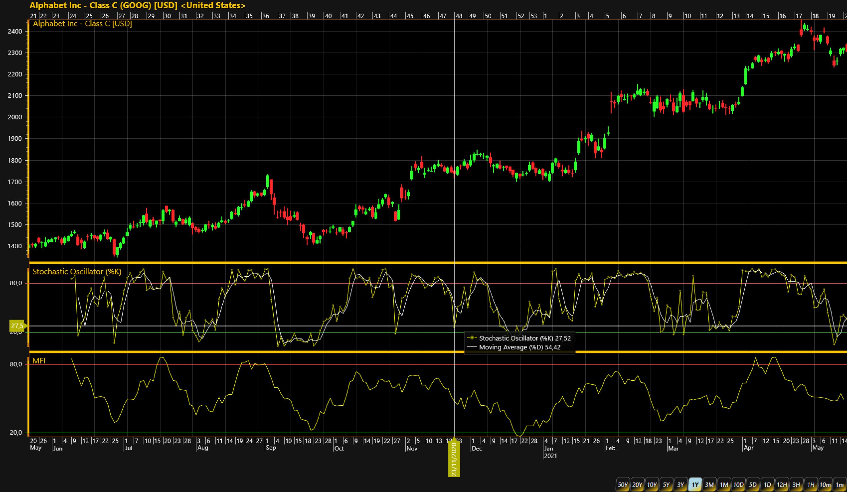 Stochastic-Oscillator-and-Money-Flow-Index-added-to-a-TradingChart-LightningChart-NET-version-10.1.1