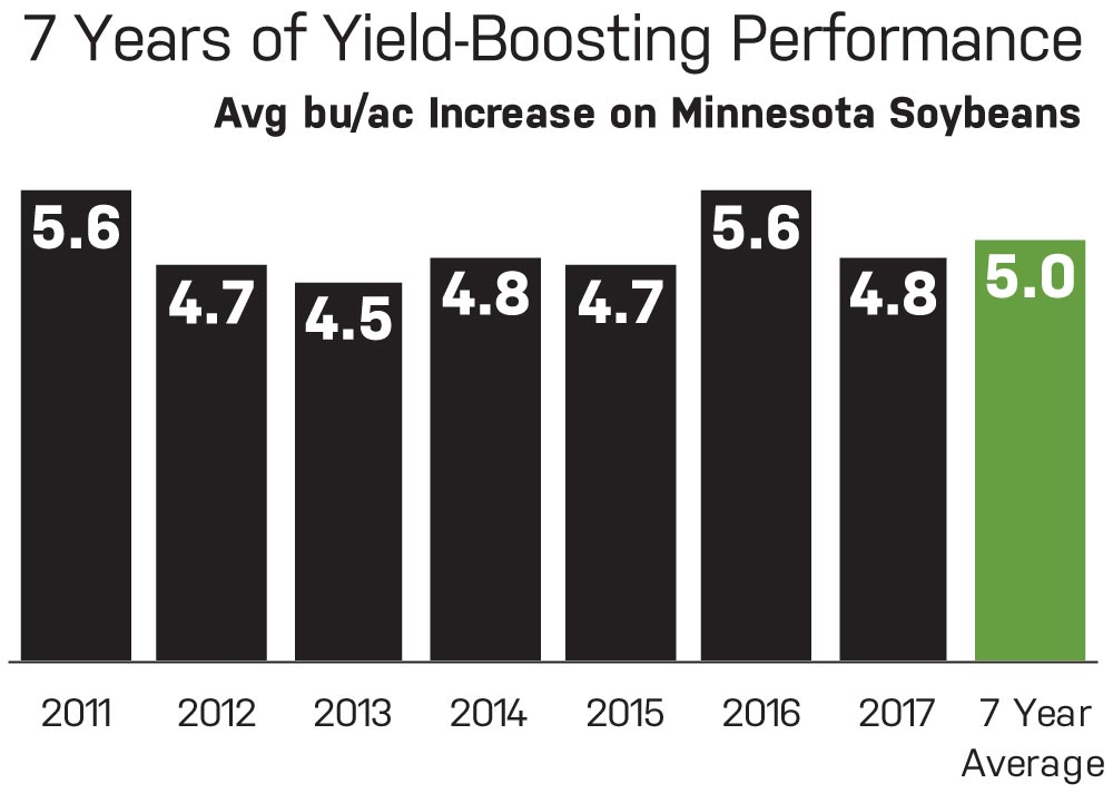 Yield increase data on Minnesota soybeans from 2011 to 2017 with CarbonWorks Restore