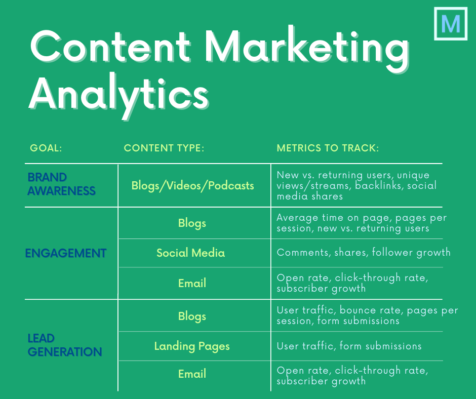 Infographic showing top content marketing metrics to track for different marketing goals, including brand awareness, engagement, and lead generation.