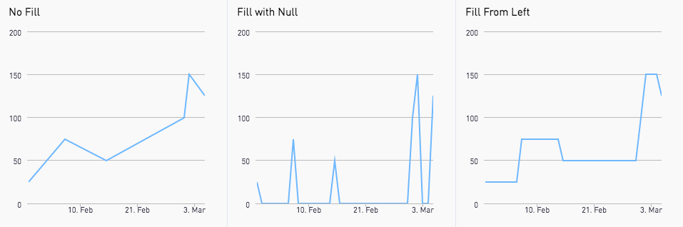 Graph-like Charts Overview   Periscope Data Docs