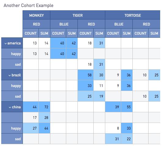 Cohort Grids | Periscope Data Docs