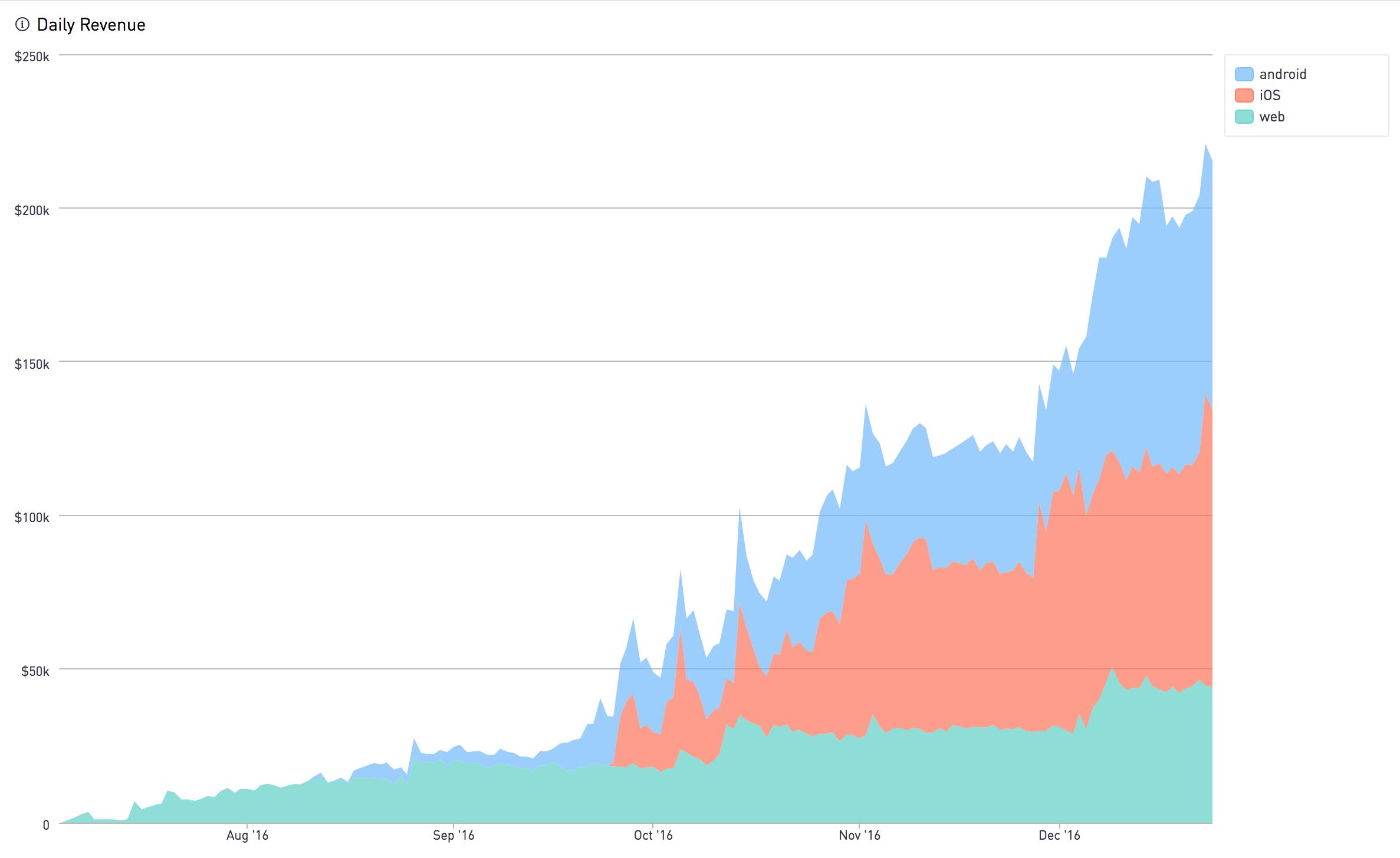 Embed API | Periscope Data Docs