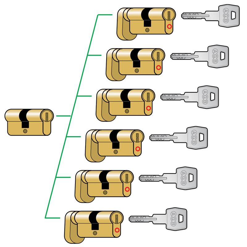 Sistem Master cu cilindru central (CC)