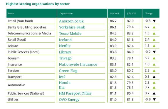 Insight by the Institute of Customer Service which shows the highest scoring organisations for customer experience by sector