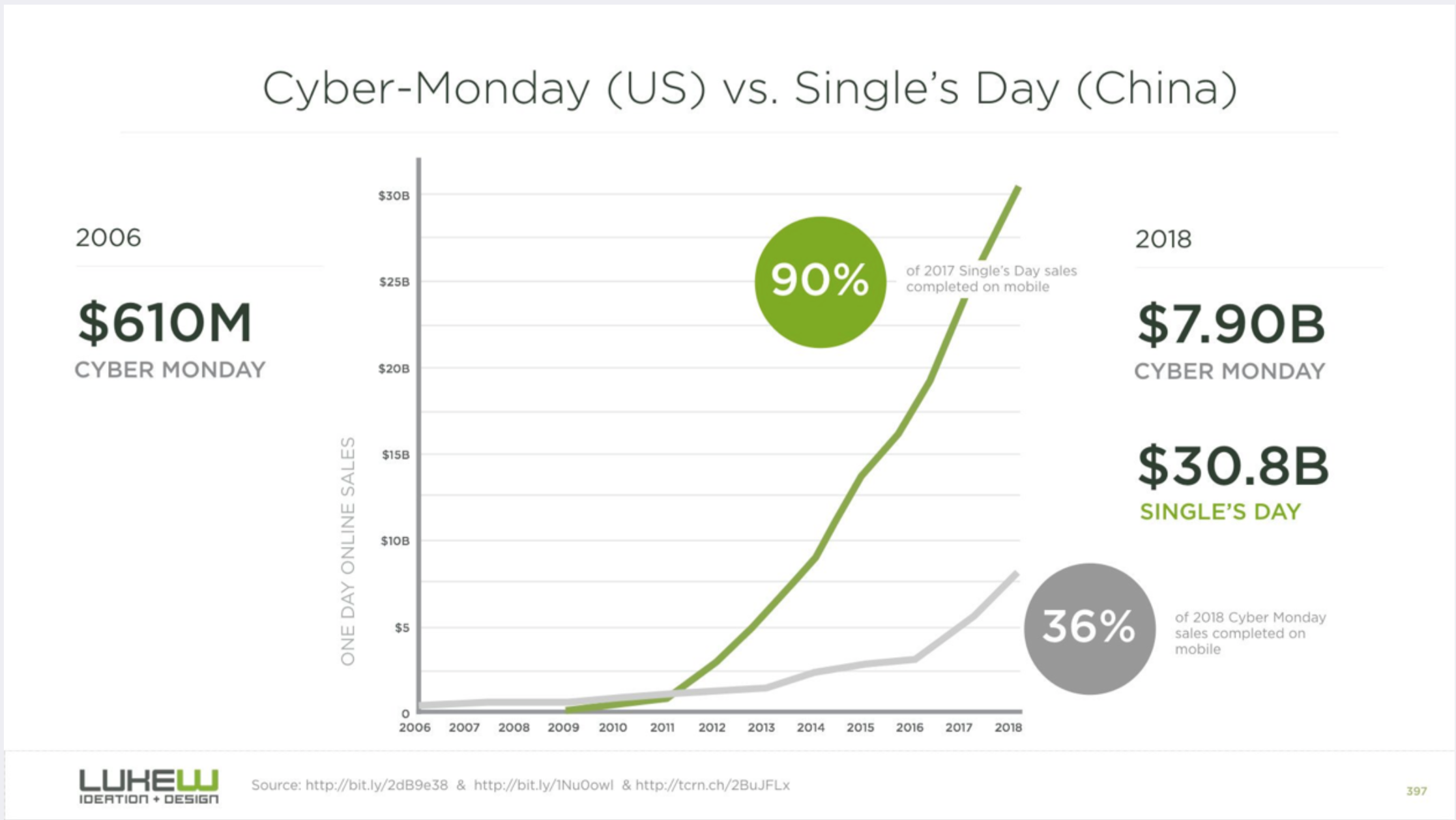 A chart from LukeW.com which shows the difference in sales between Cyber-Monday in the US and Single's Day in China.