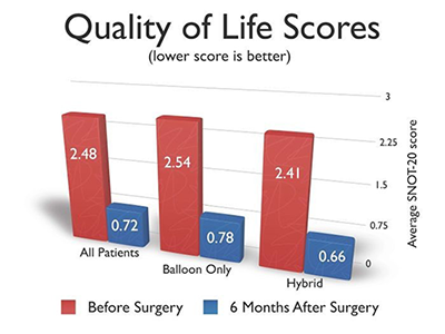 Quality of Life Scores Chart
