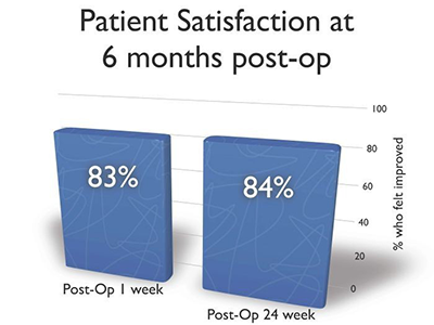 Patient Satisfaction at 6 months