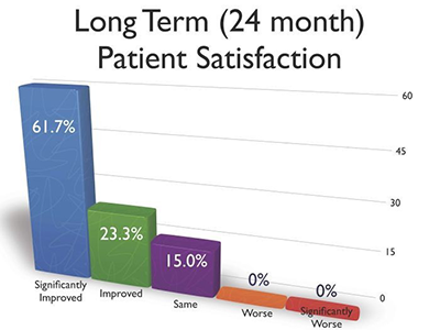 Long Term Patient Satisfaction over 24 months