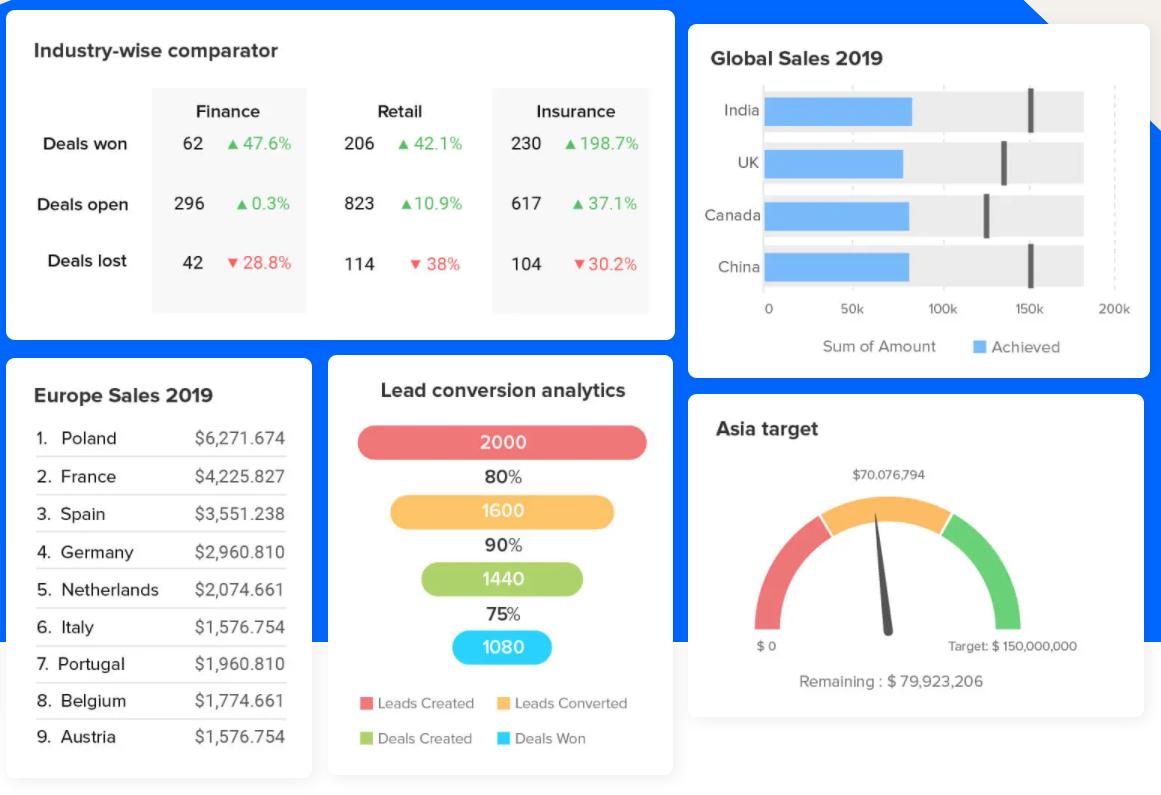 Screenshot of sales reporting in Zoho CRM.