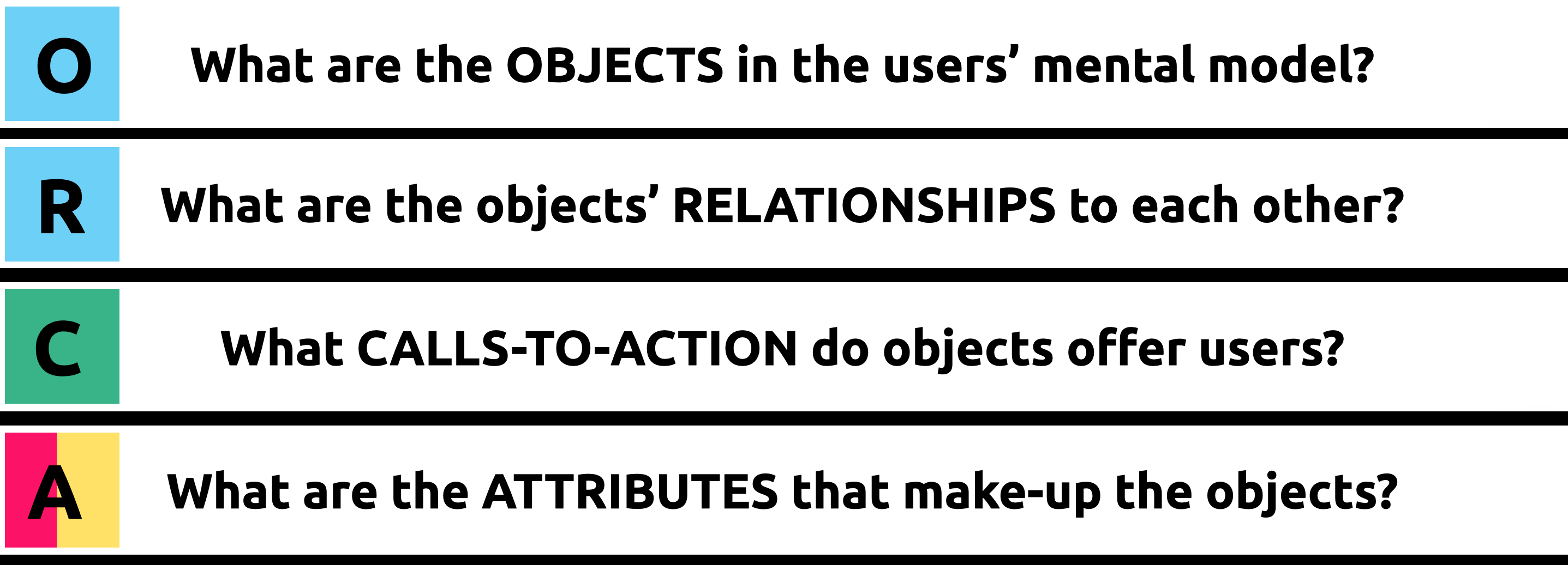 The four questions: What are the objects in the users' mental model? What are the relationships between these objects?  What calls-to-action do each object offer users? What are the attributes that make up each object?
