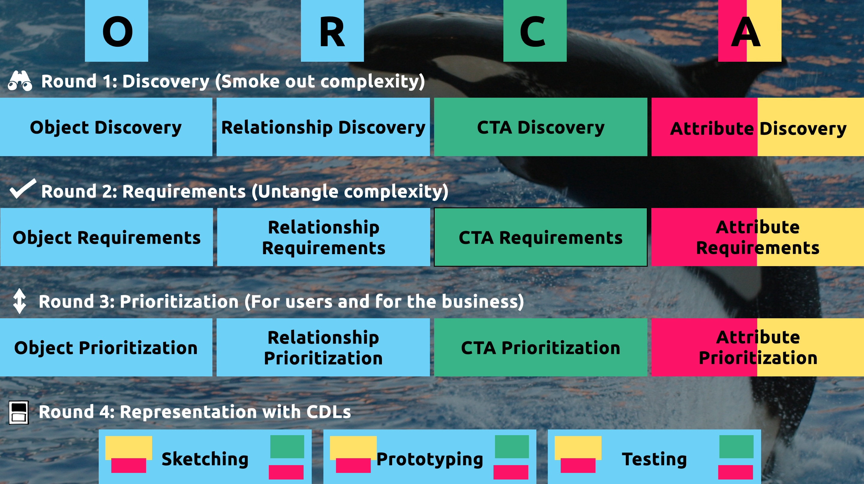 the four rounds of ORCA are Discovery, Requirements, Prioritization, and Representation.