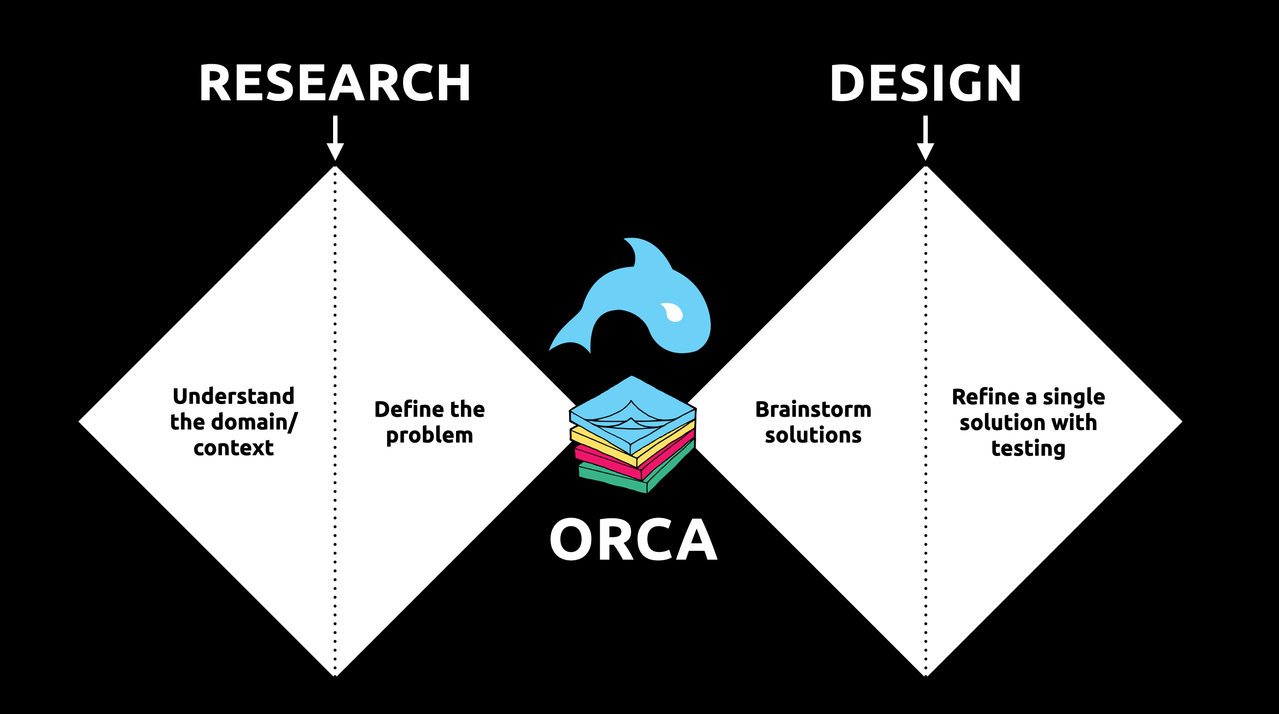 Research diamond, design diamond, with the ORCA process at the intersection.