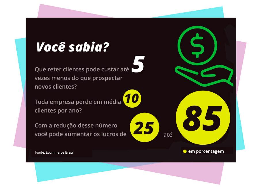 Você sabia? Que reter clientes pode custar até 5 vezes menos do que prospectar novos clientes? Toda empresa perde em média 10 clientes por ano?