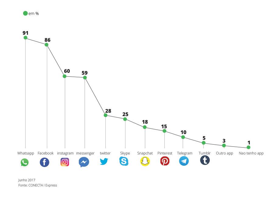 Infográfico sobre consumo em redes sociais