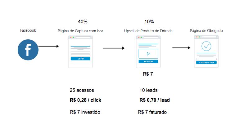 modelo de funil de aquisição, com média de 40% de conversão na página de captura e 10% de conversão no produto de entrada.