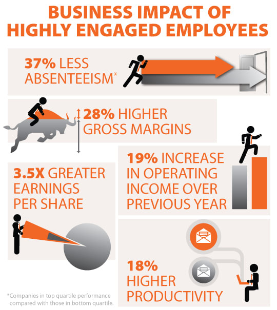 Business Impact Chart of Highly Engaged Employees