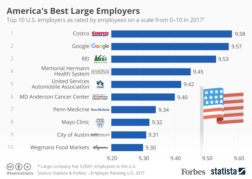 America's Best Large Employers 2017 Chart from Statista/Forbes