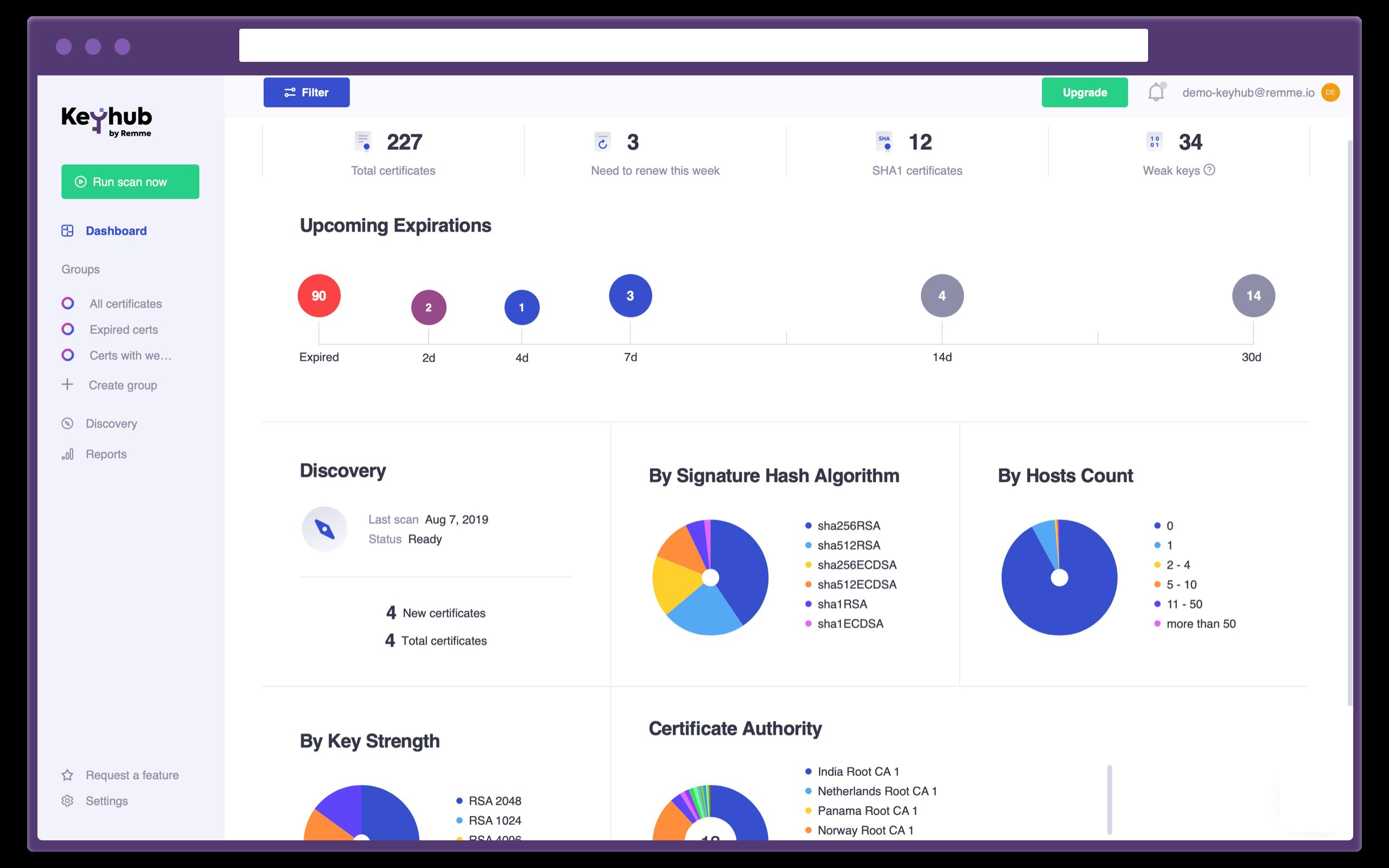 Keyhub: certificate analysis
