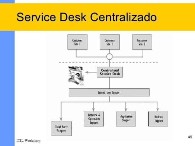Tipos de service desk