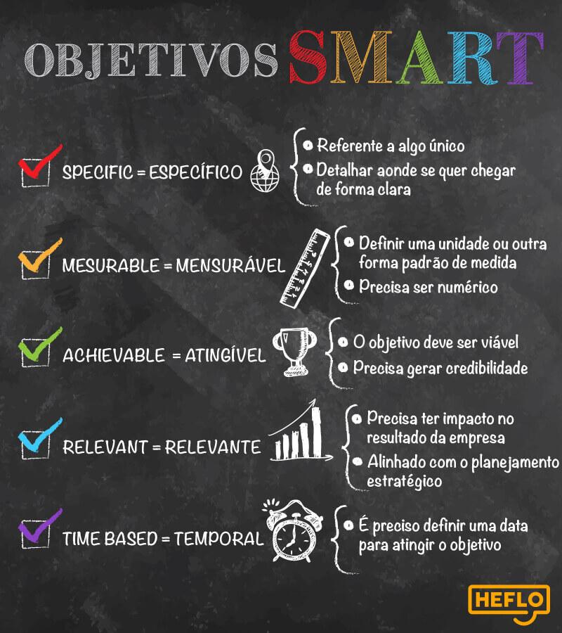 Planejamento estratégico e de marketing para pequenas e médias empresas