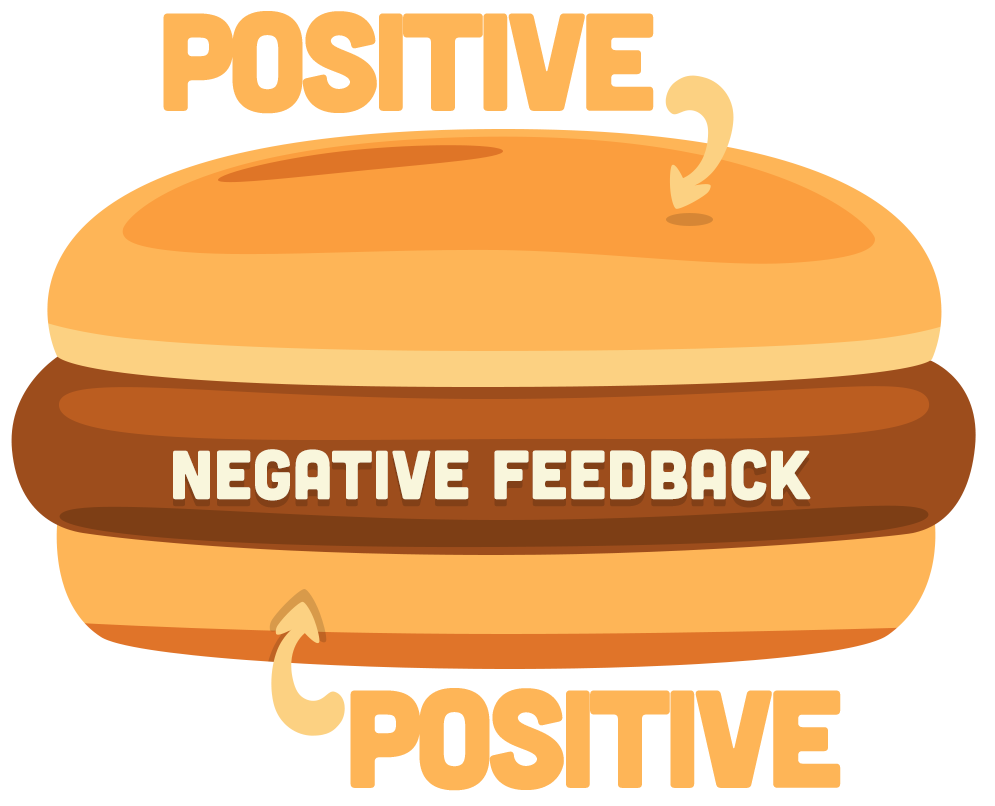 Estrutura do feedback sanduíche