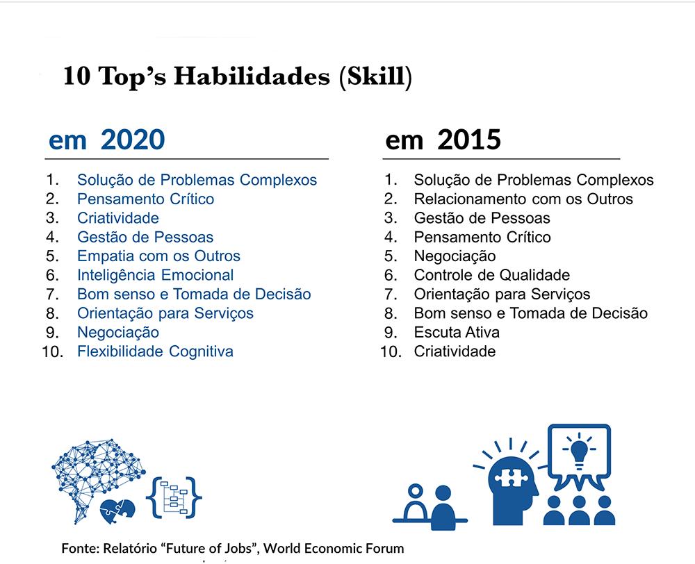 Gráfico das habilidades que serão valorizadas em 2020