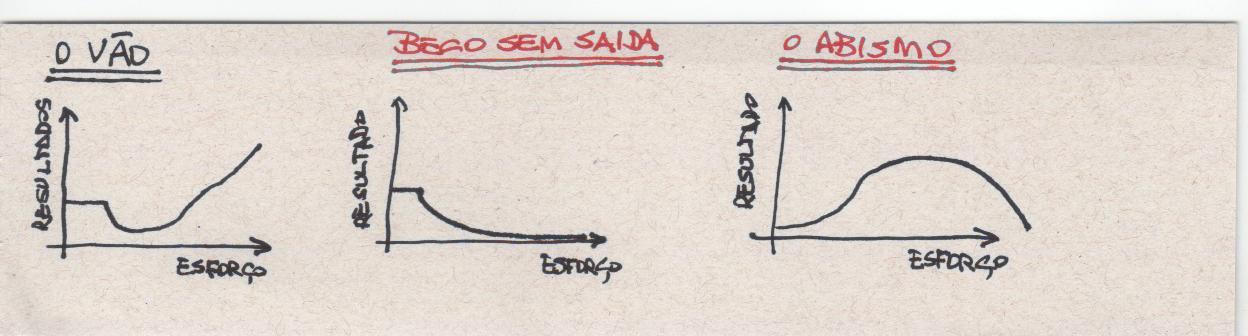 Ilustração do Vão, Beco sem Saída e O Abismo do livro O melhor do Mundo de Seth Godin.