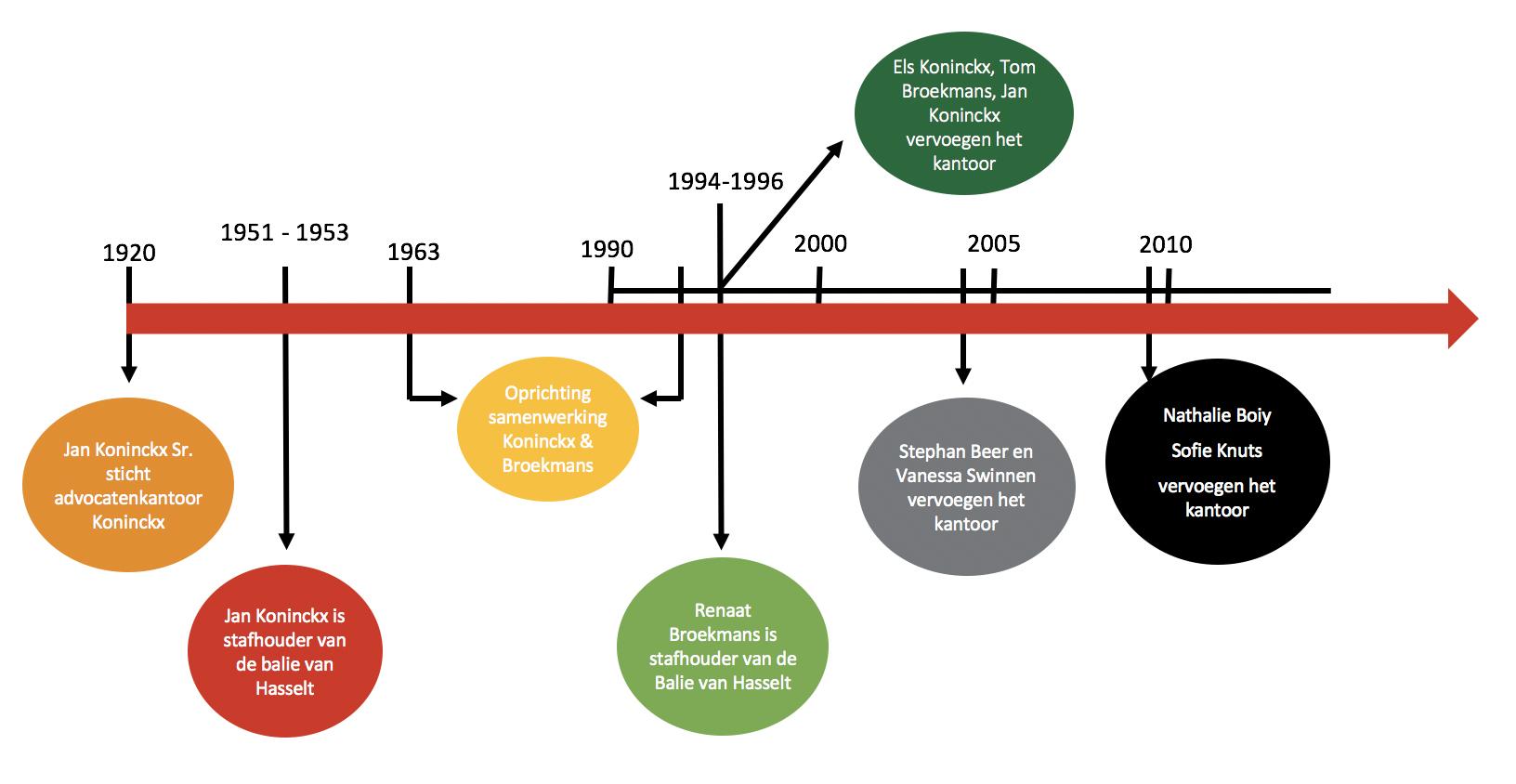 Historiek advocatenassociatie Koninckx & Broekmans