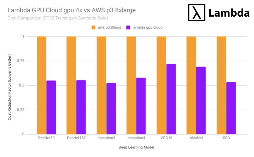 Lambda GPU Cloud FAQ - Frequently Asked Questions