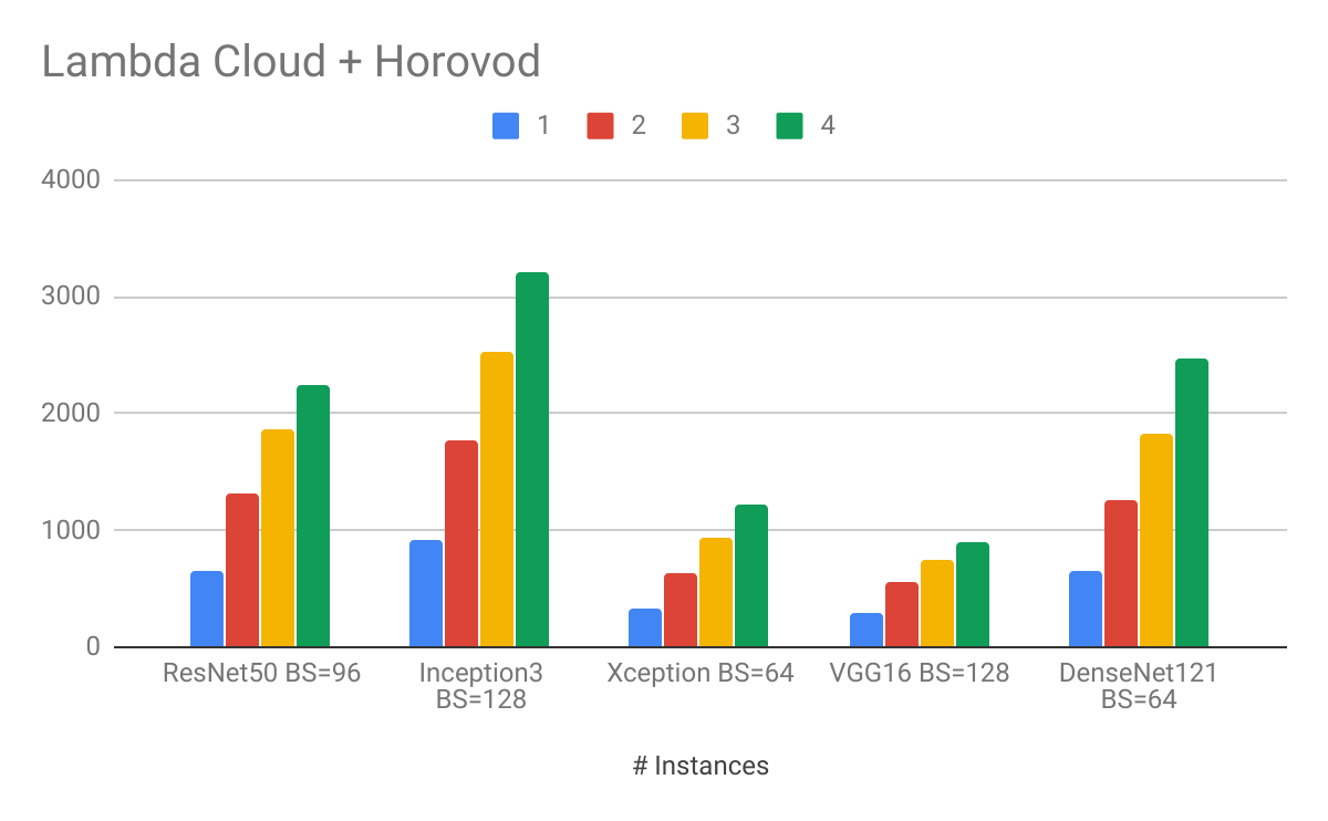 Lambda GPU Cloud Multi-Node Scaling with Horovod